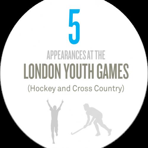 Lara Kotecha youth games
